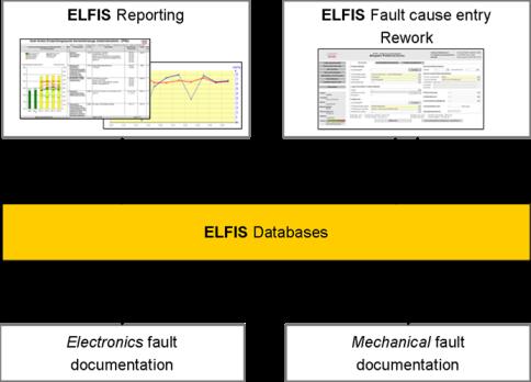 62_Audi_Electronic_Fault_Info