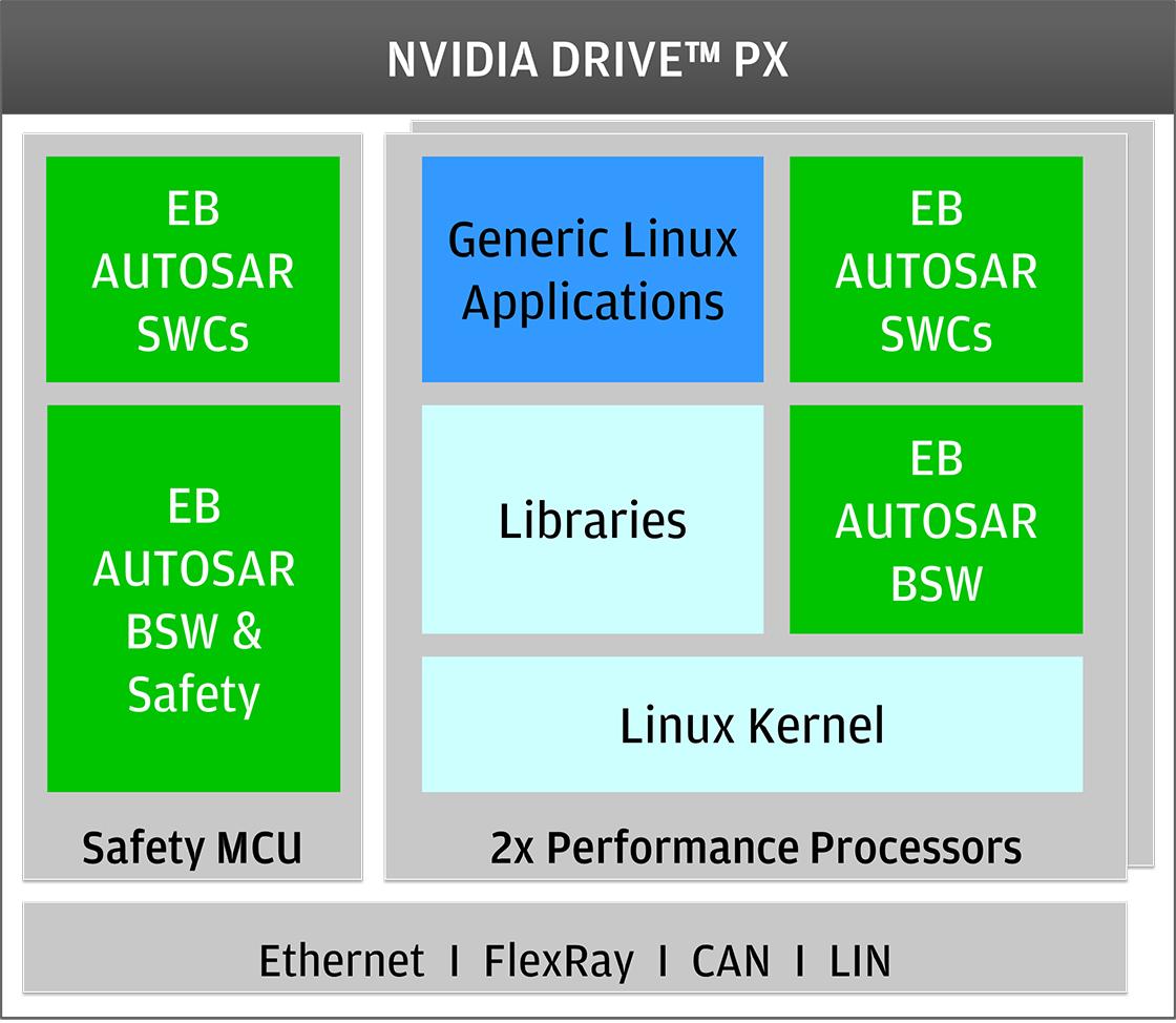 用于 NVDIA DRIVE PX 架构的 EB tresos 解决方案