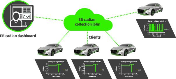EB_Cadian_deviations