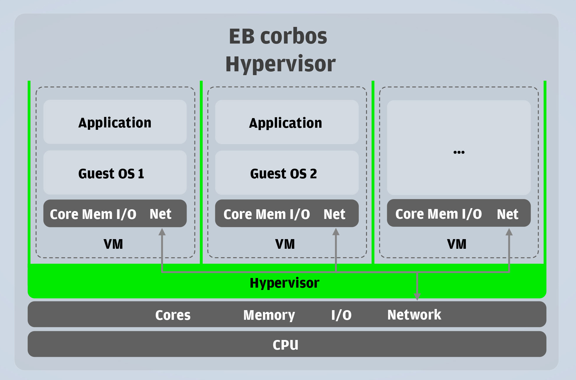 EB corbos Hypervisor_A