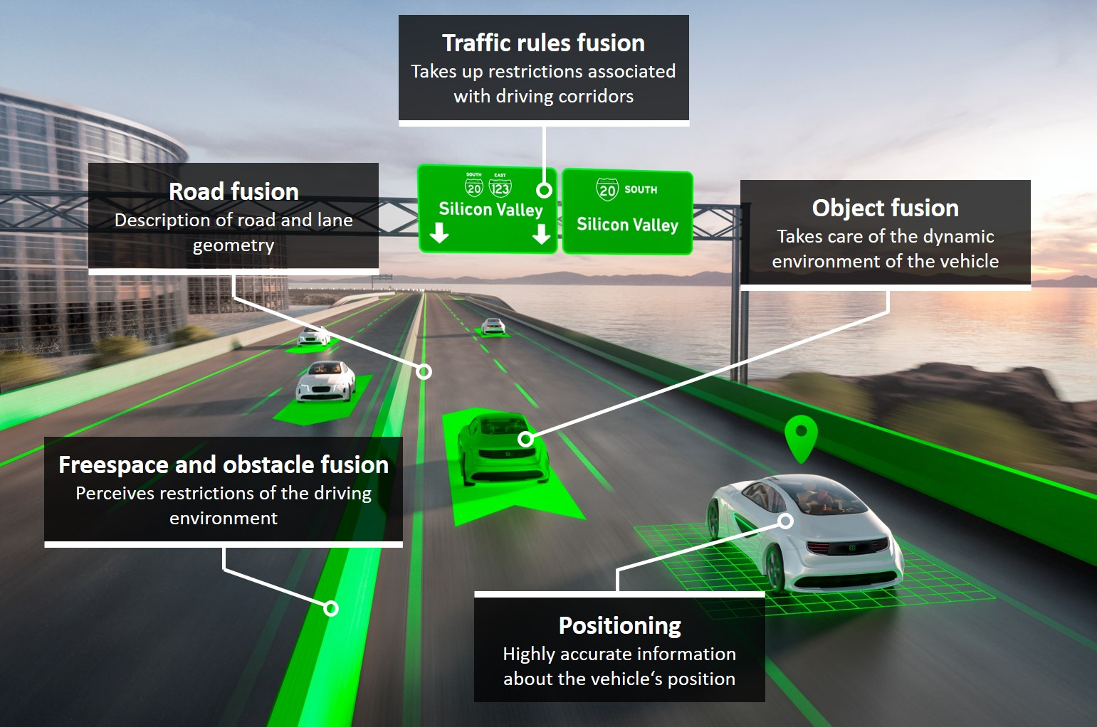 Object fusion, Freespace and obstacle fusion, Positioning, Road fusion, Traffic rules fusion