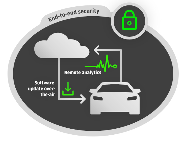 6_ProdInteractDiagr_ConCar_CyberSecurity